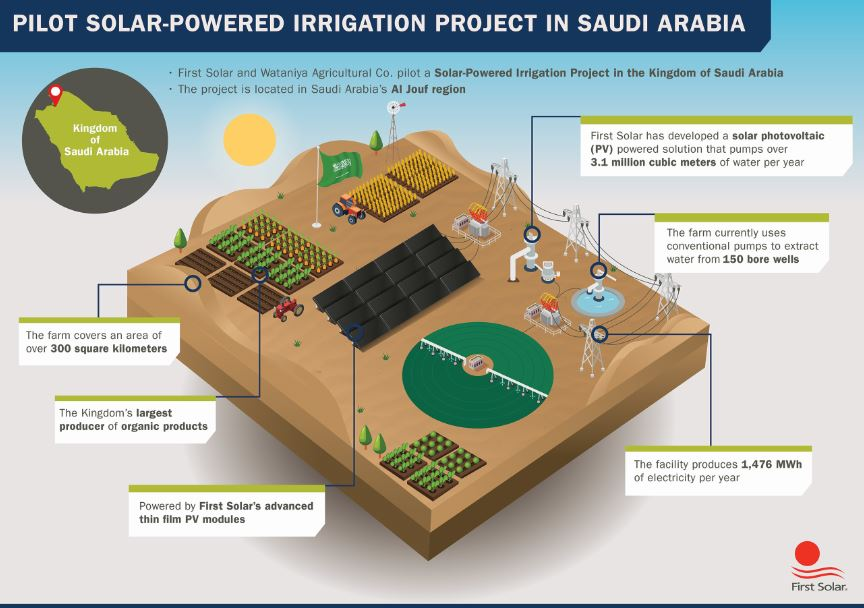 First Solar and Al Watania complete solar project in Saudi