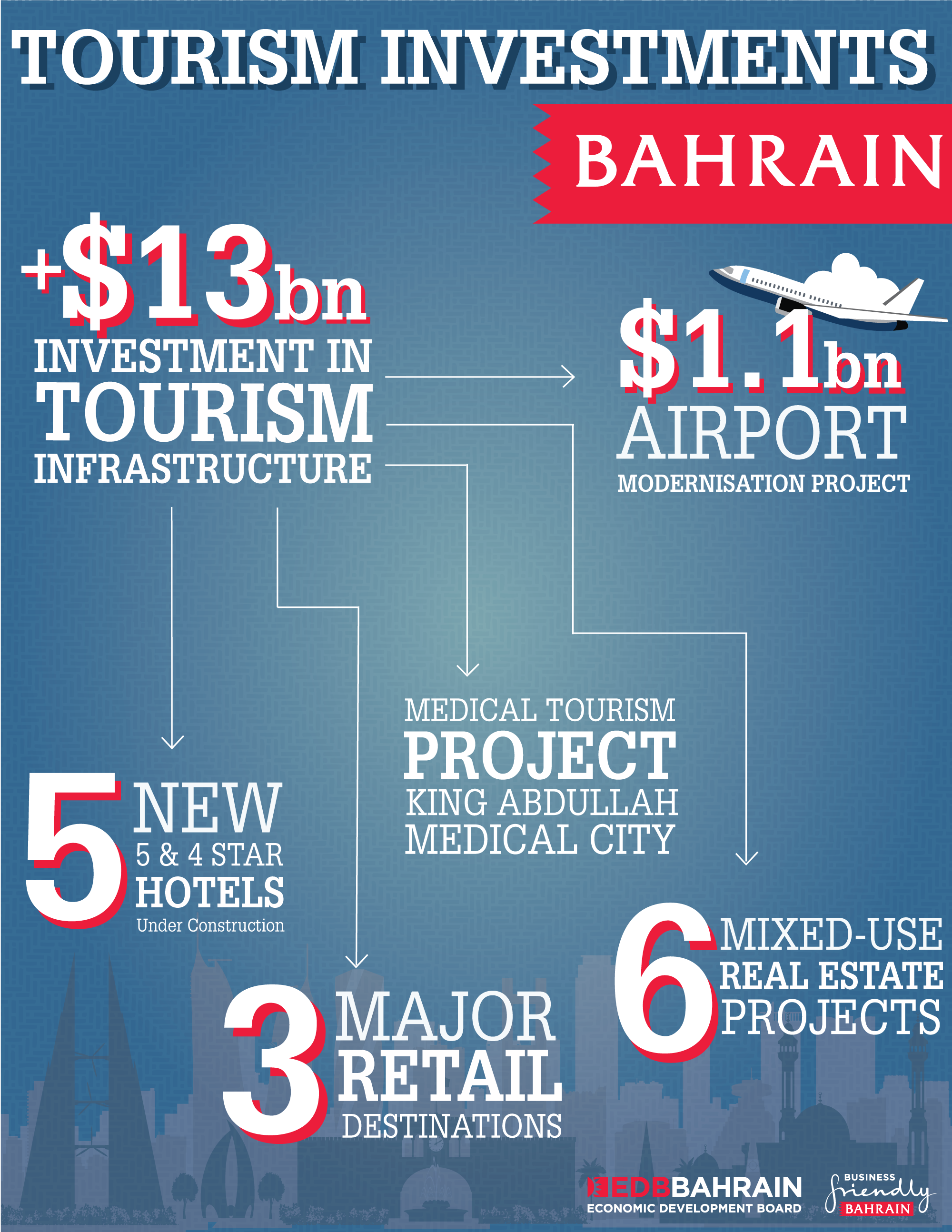 Bahrain is seeing rapid tourism growth