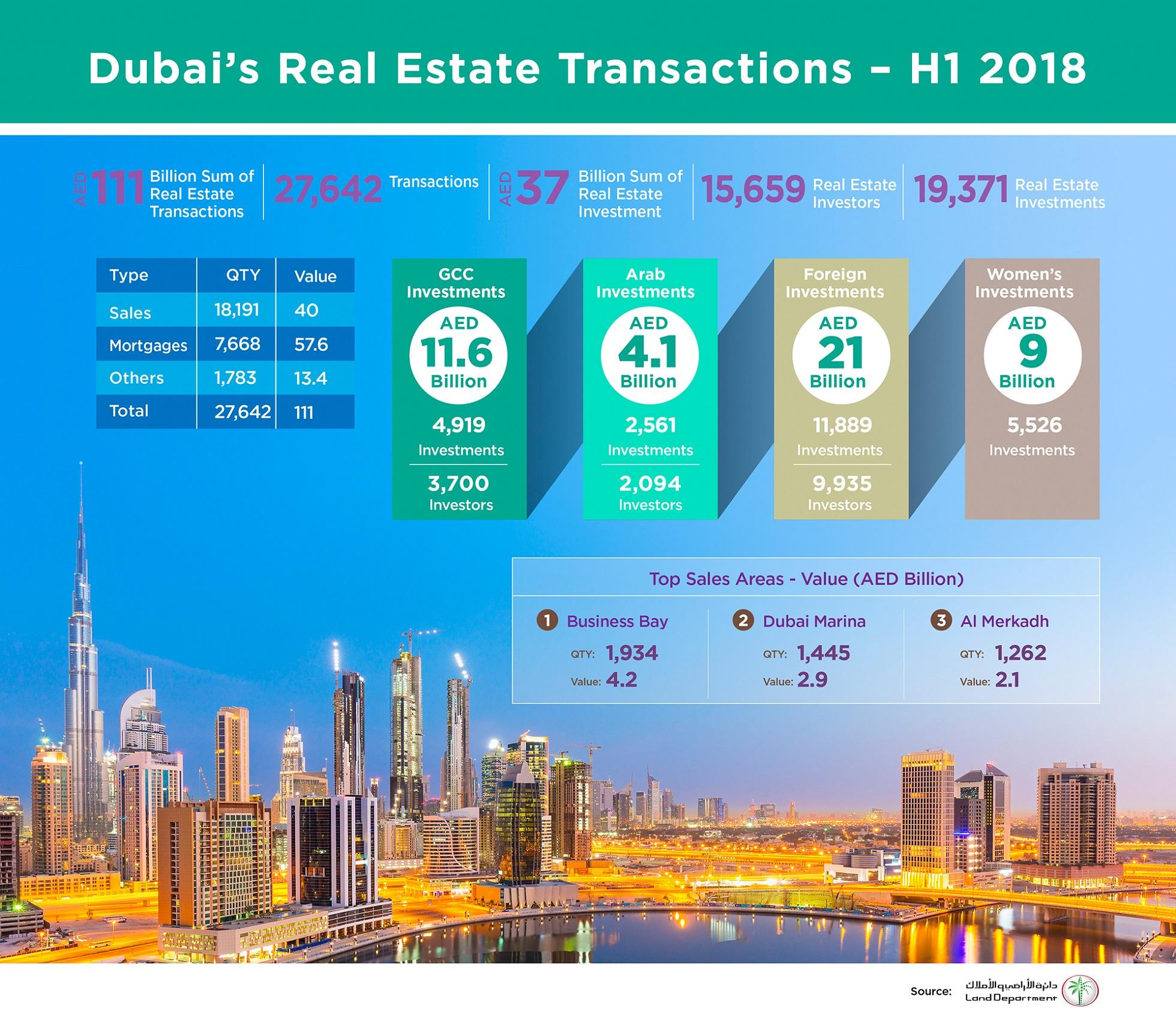 Dubai Land Department records AED111bn transactions
