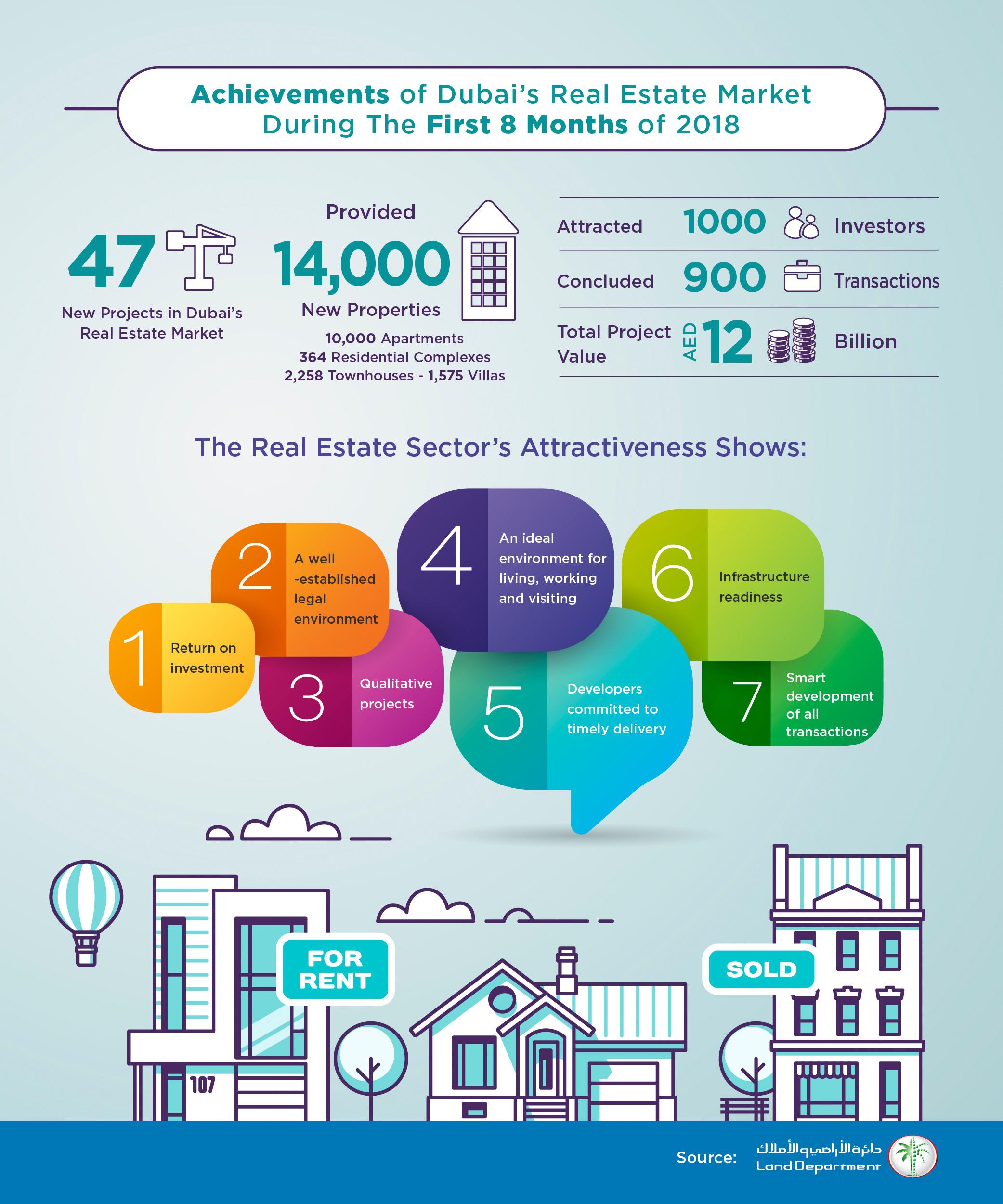 Dubai real estate market